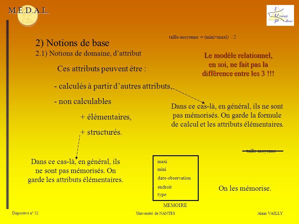 Ces attributs peuvent être : Alain VAILLY Diapositive n° 32 Université de NANTES M.E.D.A.L. 2) Notions de base 2.1) Notions de domaine, dattribut tail