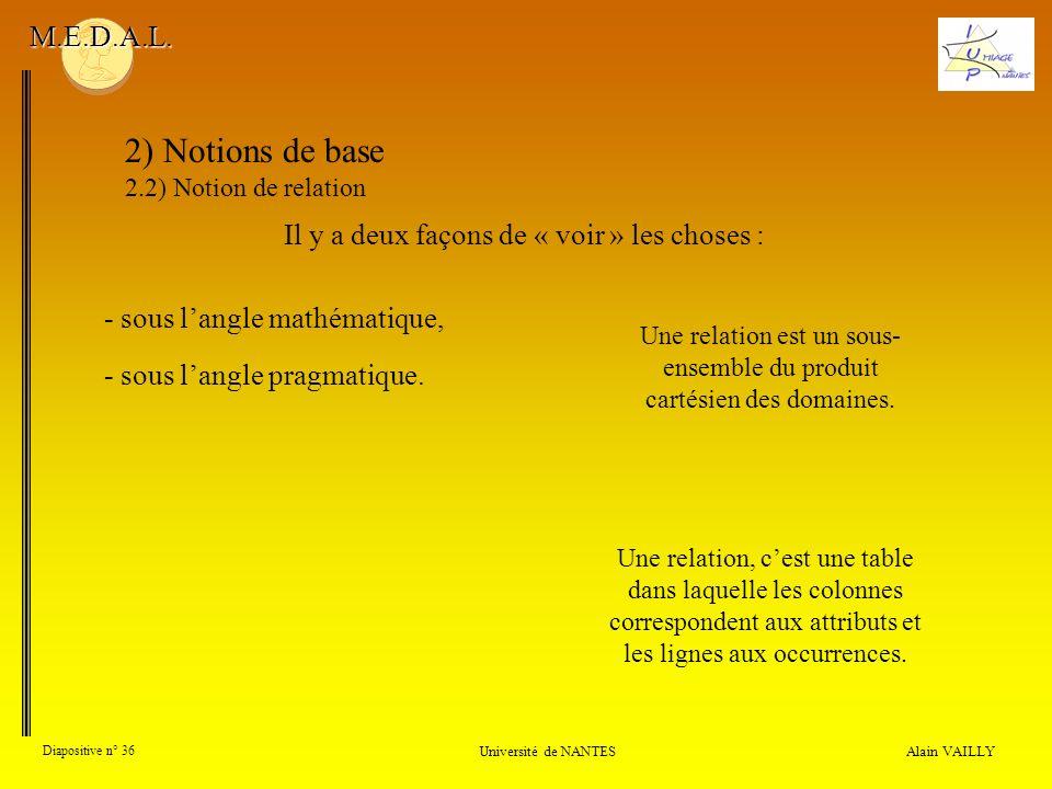 Alain VAILLY Diapositive n° 36 Université de NANTES M.E.D.A.L. Une relation est un sous- ensemble du produit cartésien des domaines. Il y a deux façon