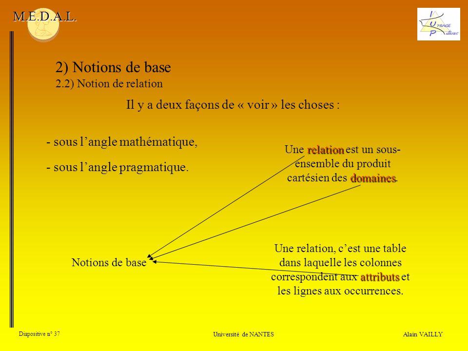 Alain VAILLY Diapositive n° 37 Université de NANTES M.E.D.A.L. relation domaines Une relation est un sous- ensemble du produit cartésien des domaines.