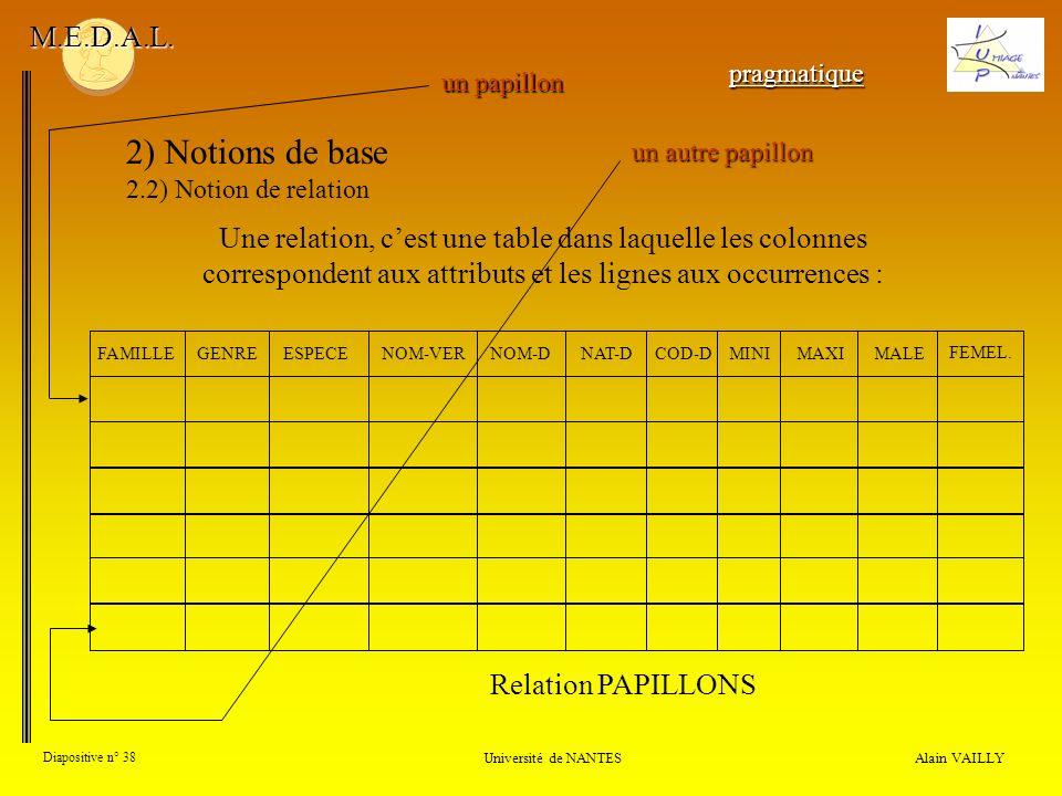Alain VAILLY Diapositive n° 38 Université de NANTES M.E.D.A.L. Une relation, cest une table dans laquelle les colonnes correspondent aux attributs et