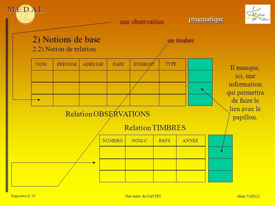 Alain VAILLY Diapositive n° 39 Université de NANTES M.E.D.A.L. 2) Notions de base 2.2) Notion de relation NOMPRENOMADRESSEDATEENDROIT TYPE une observa