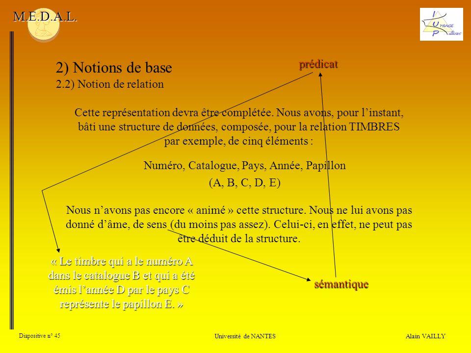 Alain VAILLY Diapositive n° 45 Université de NANTES M.E.D.A.L. 2) Notions de base 2.2) Notion de relation Cette représentation devra être complétée. N