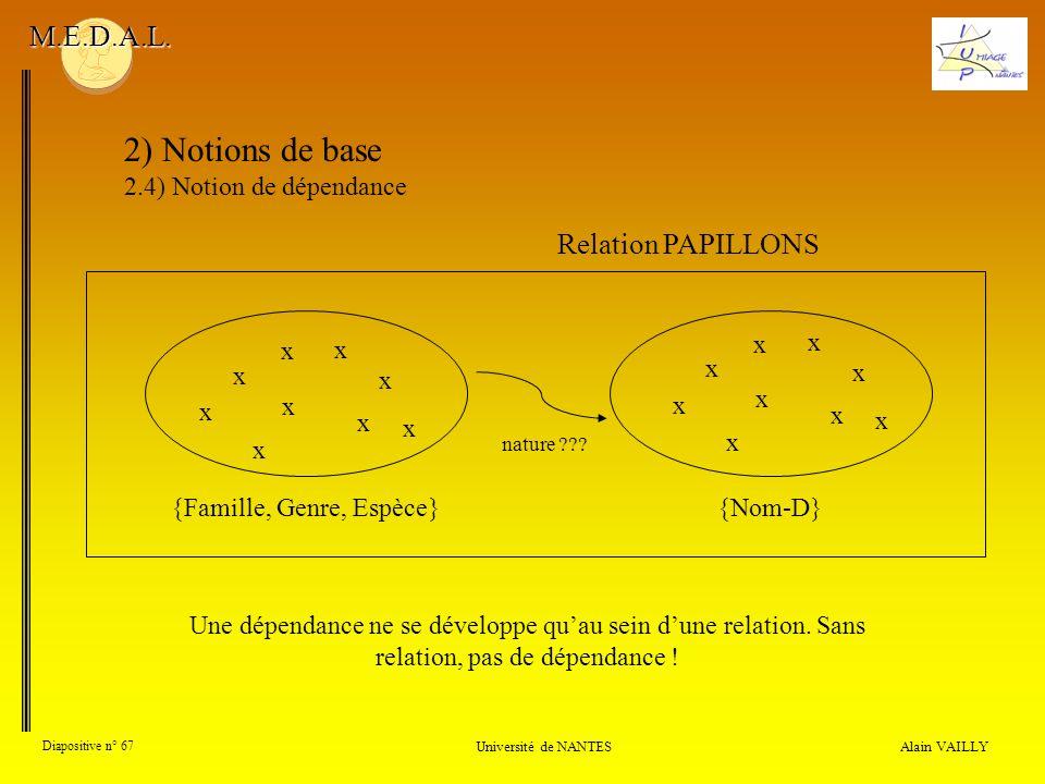 Alain VAILLY Diapositive n° 67 Université de NANTES M.E.D.A.L. 2) Notions de base 2.4) Notion de dépendance Une dépendance ne se développe quau sein d