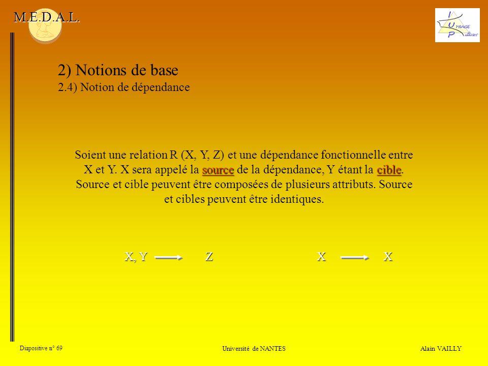 Alain VAILLY Diapositive n° 69 Université de NANTES M.E.D.A.L. 2) Notions de base 2.4) Notion de dépendance sourcecible Soient une relation R (X, Y, Z