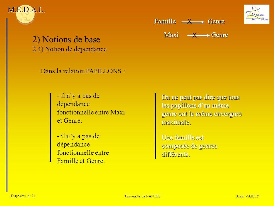 Alain VAILLY Diapositive n° 71 Université de NANTES M.E.D.A.L. 2) Notions de base 2.4) Notion de dépendance - il ny a pas de dépendance fonctionnelle