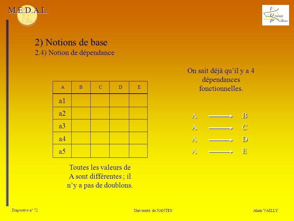 Alain VAILLY Diapositive n° 72 Université de NANTES M.E.D.A.L. 2) Notions de base 2.4) Notion de dépendance Toutes les valeurs de A sont différentes ;