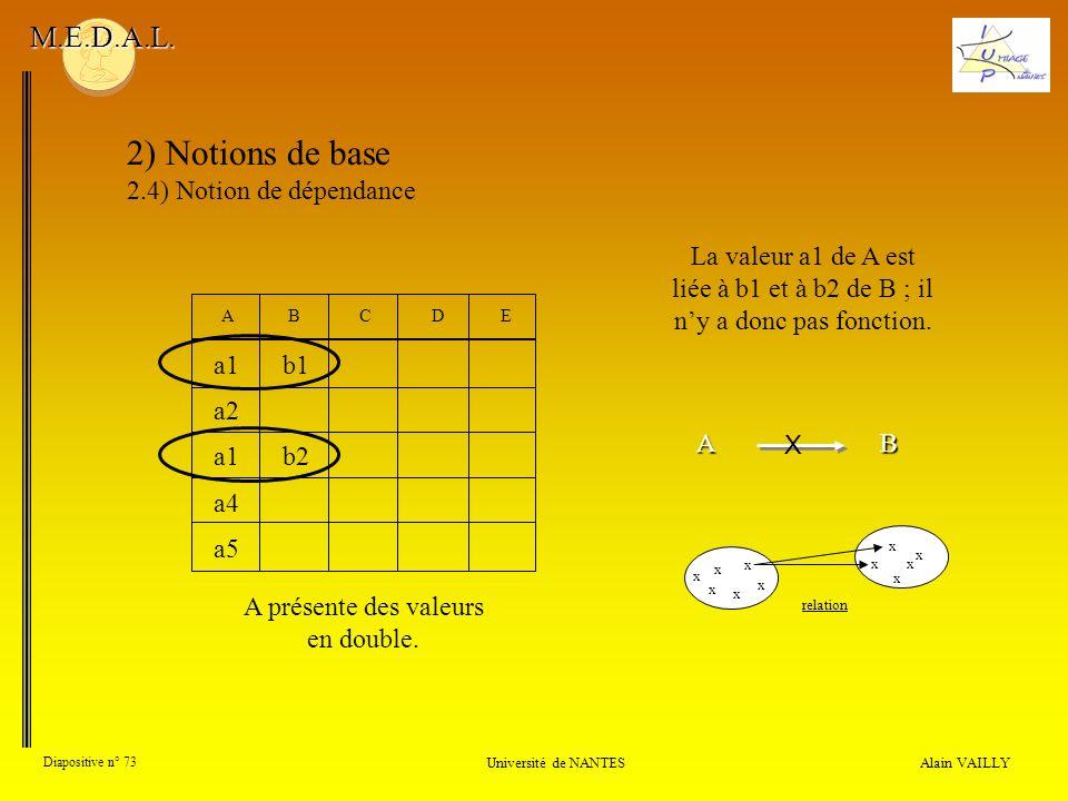 Alain VAILLY Diapositive n° 73 Université de NANTES M.E.D.A.L. 2) Notions de base 2.4) Notion de dépendance A présente des valeurs en double. La valeu