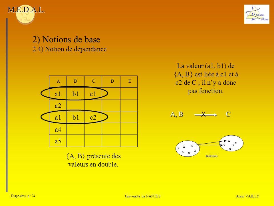 Alain VAILLY Diapositive n° 74 Université de NANTES M.E.D.A.L. 2) Notions de base 2.4) Notion de dépendance {A, B} présente des valeurs en double. La