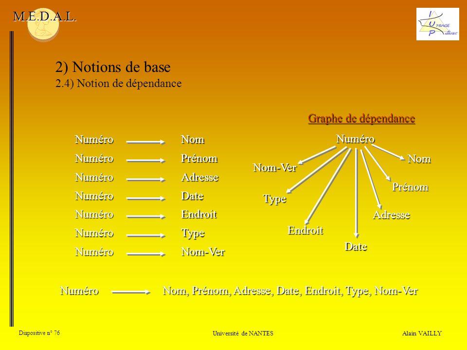Alain VAILLY Diapositive n° 76 Université de NANTES M.E.D.A.L. 2) Notions de base 2.4) Notion de dépendance Graphe de dépendance Numéro Numéro Numéro
