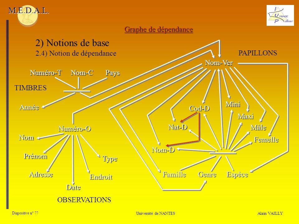 Alain VAILLY Diapositive n° 77 Université de NANTES M.E.D.A.L. 2) Notions de base 2.4) Notion de dépendance Numéro-TNom-C Nom Numéro-O Prénom Graphe d
