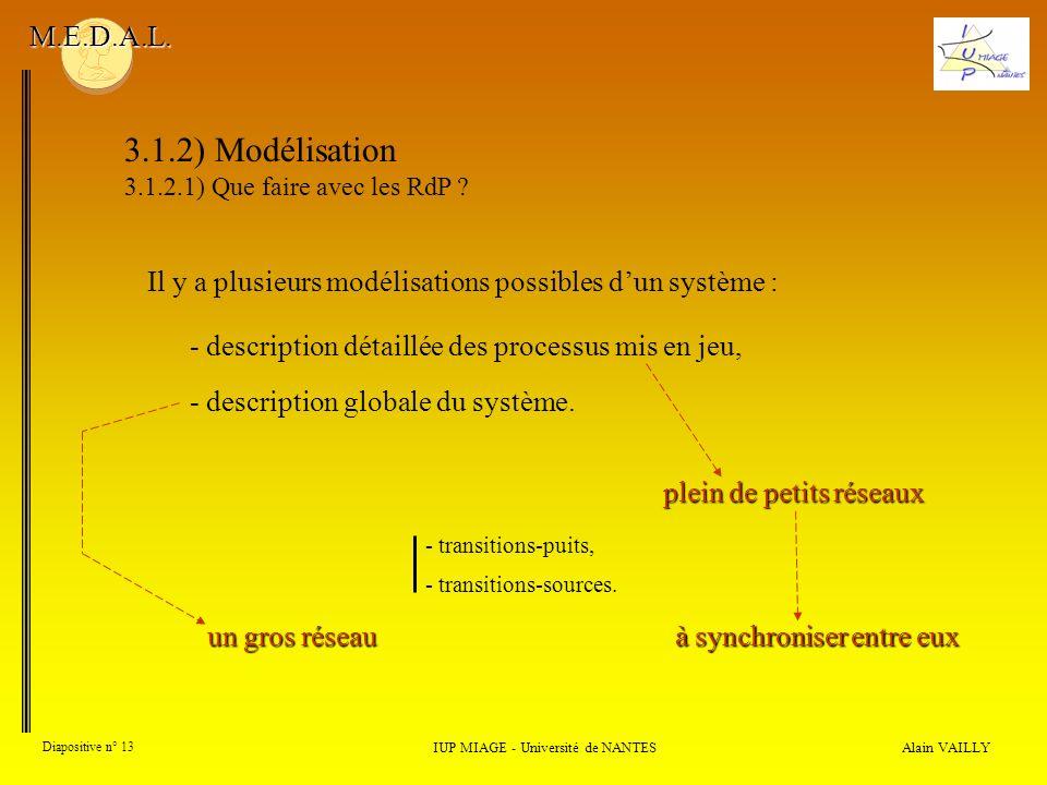Il y a plusieurs modélisations possibles dun système : Alain VAILLY Diapositive n° 13 IUP MIAGE - Université de NANTES M.E.D.A.L.