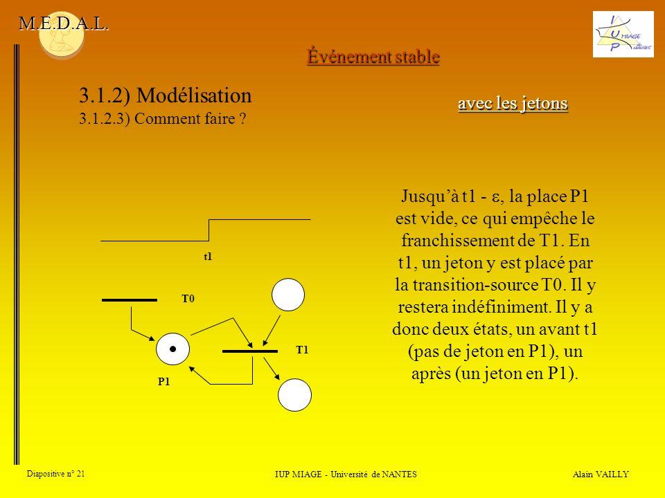 T0 T1 P1 Alain VAILLY Diapositive n° 21 IUP MIAGE - Université de NANTES M.E.D.A.L.