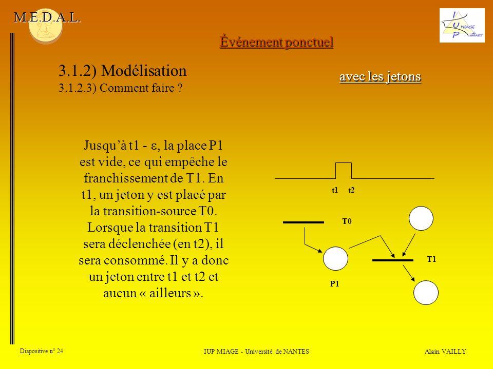 Alain VAILLY Diapositive n° 24 IUP MIAGE - Université de NANTES M.E.D.A.L.