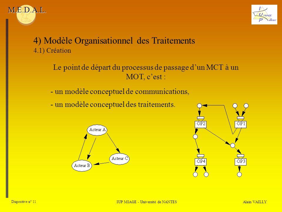 Alain VAILLY Diapositive n° 11 4) Modèle Organisationnel des Traitements 4.1) Création IUP MIAGE - Université de NANTES M.E.D.A.L. Le point de départ