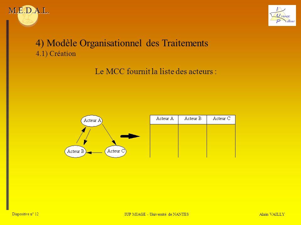 Alain VAILLY Diapositive n° 12 4) Modèle Organisationnel des Traitements 4.1) Création IUP MIAGE - Université de NANTES M.E.D.A.L. Le MCC fournit la l