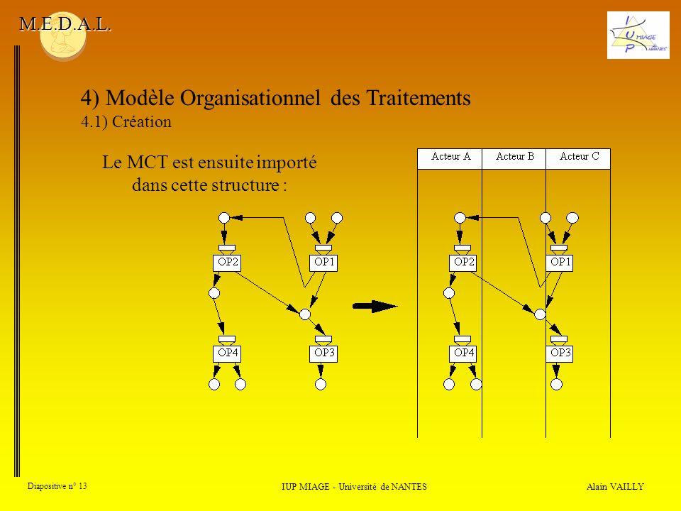 Alain VAILLY Diapositive n° 13 4) Modèle Organisationnel des Traitements 4.1) Création IUP MIAGE - Université de NANTES M.E.D.A.L. Le MCT est ensuite