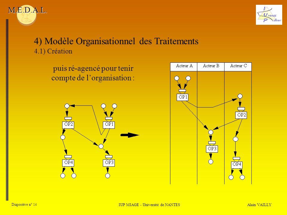 Alain VAILLY Diapositive n° 14 4) Modèle Organisationnel des Traitements 4.1) Création IUP MIAGE - Université de NANTES M.E.D.A.L. puis ré-agencé pour