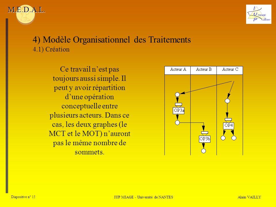 Alain VAILLY Diapositive n° 15 4) Modèle Organisationnel des Traitements 4.1) Création IUP MIAGE - Université de NANTES M.E.D.A.L. Ce travail nest pas