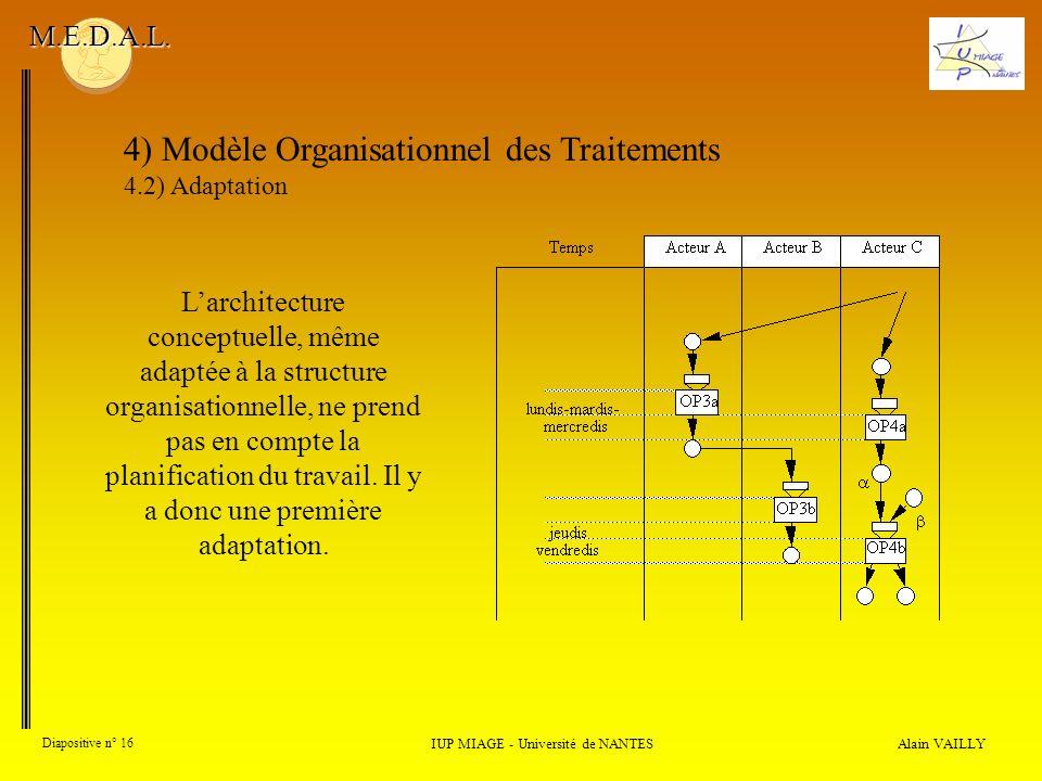 Alain VAILLY Diapositive n° 16 4) Modèle Organisationnel des Traitements 4.2) Adaptation IUP MIAGE - Université de NANTES M.E.D.A.L. Larchitecture con