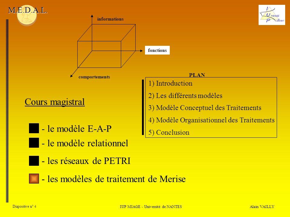 comportements Alain VAILLY Diapositive n° 4 IUP MIAGE - Université de NANTES M.E.D.A.L. Cours magistral - le modèle E-A-P - les modèles de traitement