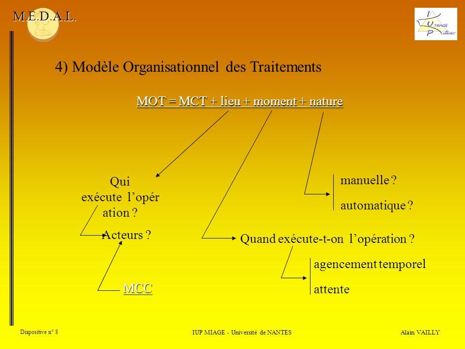 Alain VAILLY Diapositive n° 8 4) Modèle Organisationnel des Traitements IUP MIAGE - Université de NANTES M.E.D.A.L. MOT = MCT + lieu + moment + nature