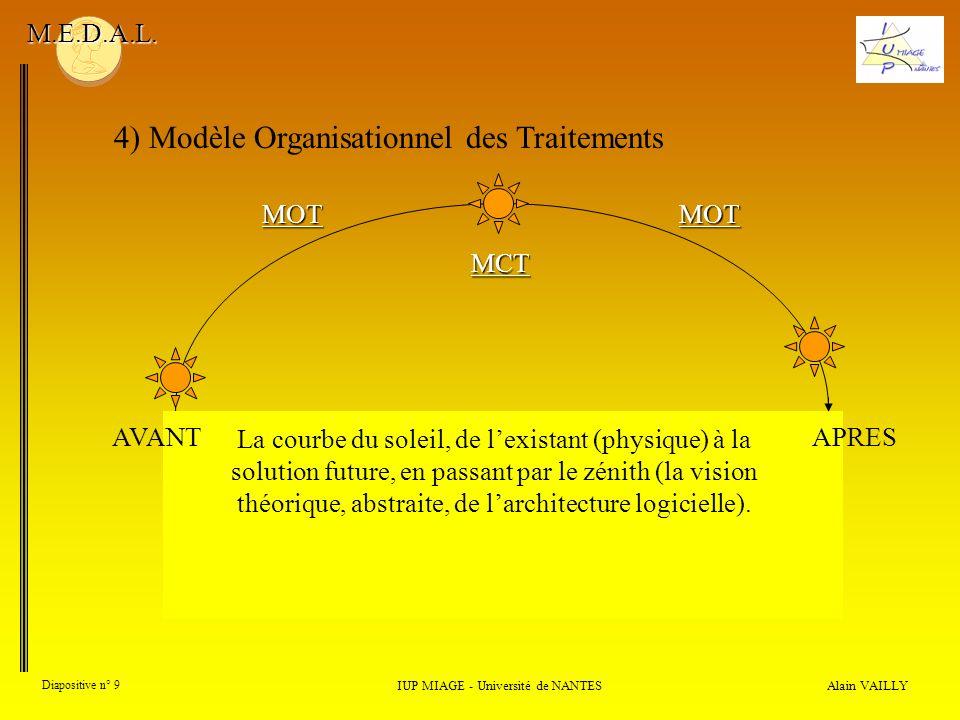 Alain VAILLY Diapositive n° 9 4) Modèle Organisationnel des Traitements IUP MIAGE - Université de NANTES M.E.D.A.L. La courbe du soleil, de lexistant