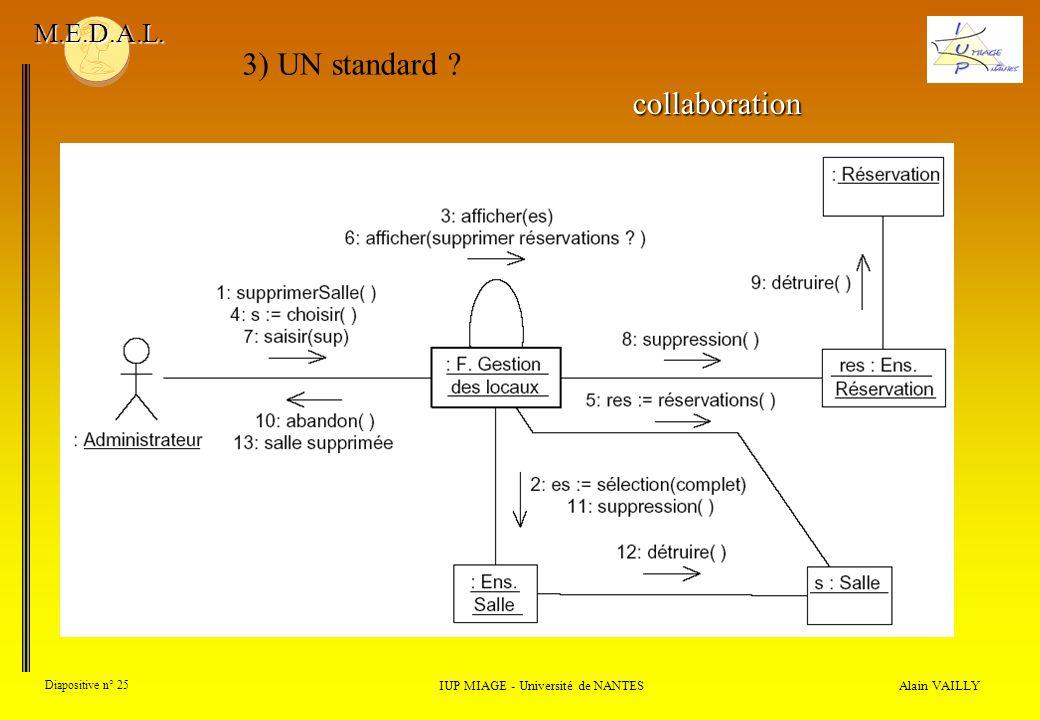 Alain VAILLY Diapositive n° 25 IUP MIAGE - Université de NANTES M.E.D.A.L. 3) UN standard ? collaboration