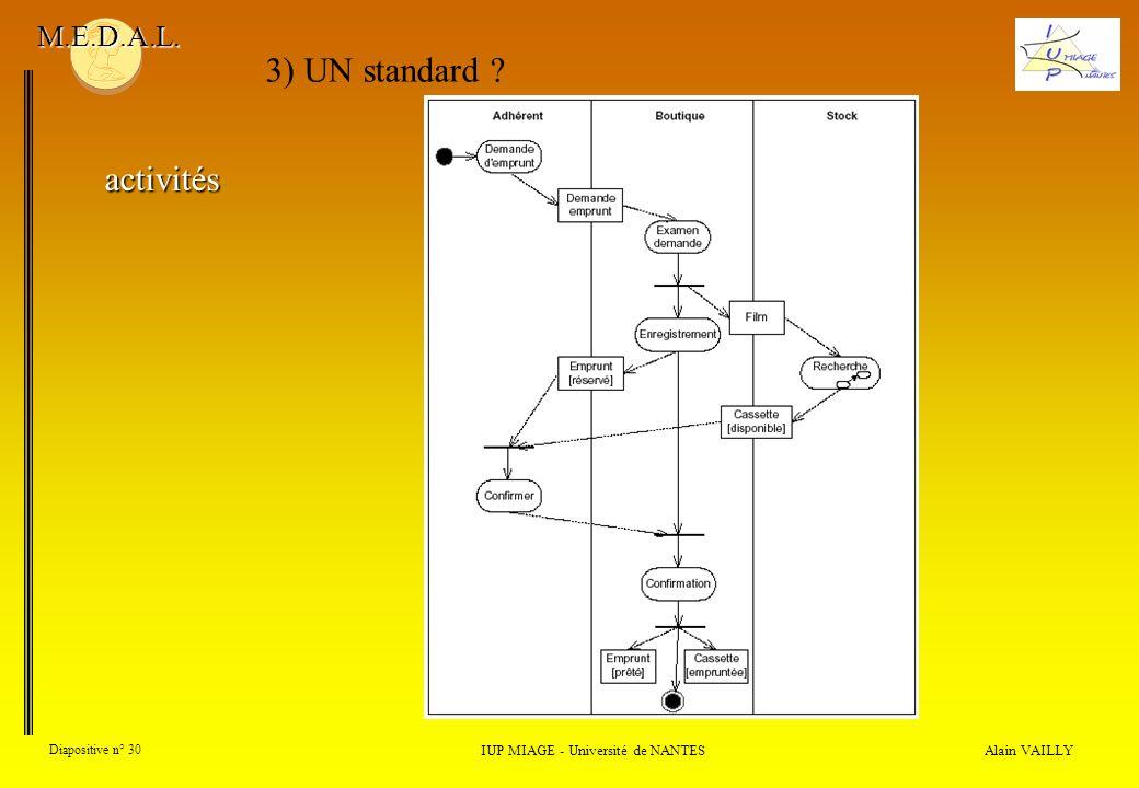 Alain VAILLY Diapositive n° 30 IUP MIAGE - Université de NANTES M.E.D.A.L. 3) UN standard ? activités