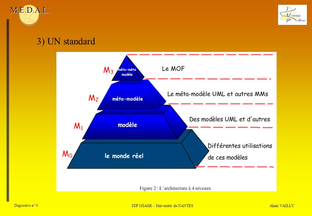 Alain VAILLY Diapositive n° 10 IUP MIAGE - Université de NANTES M.E.D.A.L. 3) UN standard