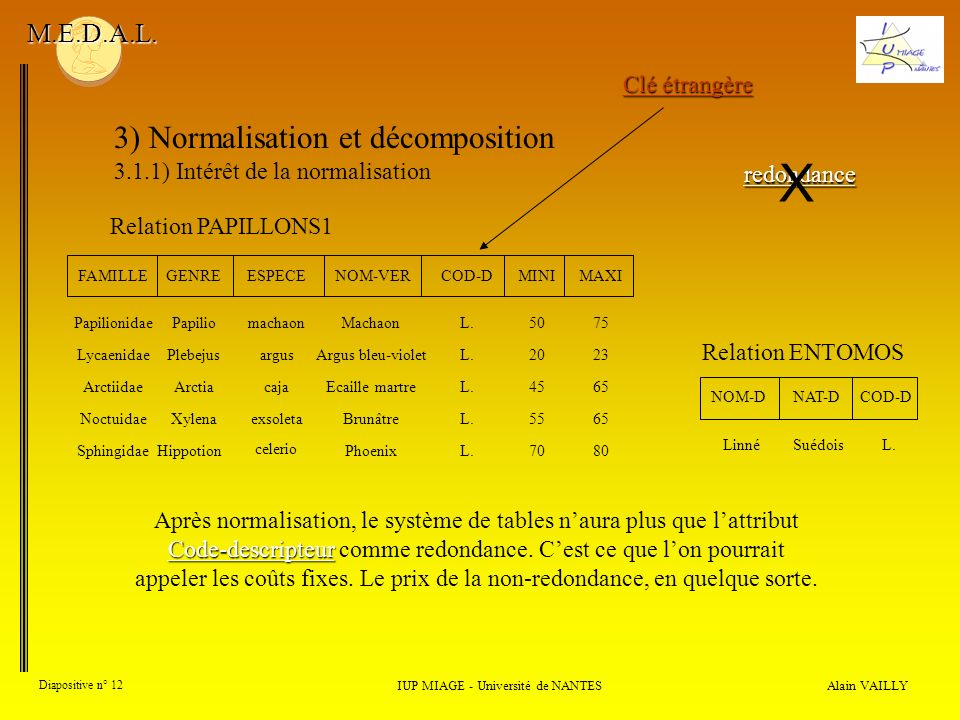3) Normalisation et décomposition 3.1.1) Intérêt de la normalisation Alain VAILLY Diapositive n° 12 IUP MIAGE - Université de NANTES M.E.D.A.L. Code-d