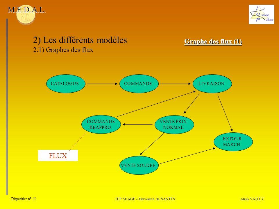 Alain VAILLY Diapositive n° 15 2) Les différents modèles 2.1) Graphes des flux IUP MIAGE - Université de NANTES M.E.D.A.L. Graphe des flux (1) CATALOG
