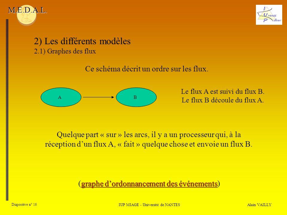 Alain VAILLY Diapositive n° 16 2) Les différents modèles 2.1) Graphes des flux IUP MIAGE - Université de NANTES M.E.D.A.L. Le flux A est suivi du flux