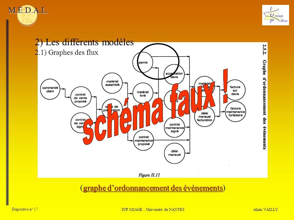 Alain VAILLY Diapositive n° 17 2) Les différents modèles 2.1) Graphes des flux IUP MIAGE - Université de NANTES M.E.D.A.L. graphe dordonnancement des