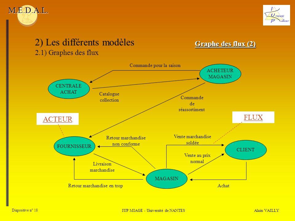 Alain VAILLY Diapositive n° 18 2) Les différents modèles 2.1) Graphes des flux IUP MIAGE - Université de NANTES M.E.D.A.L. Graphe des flux (2) CENTRAL
