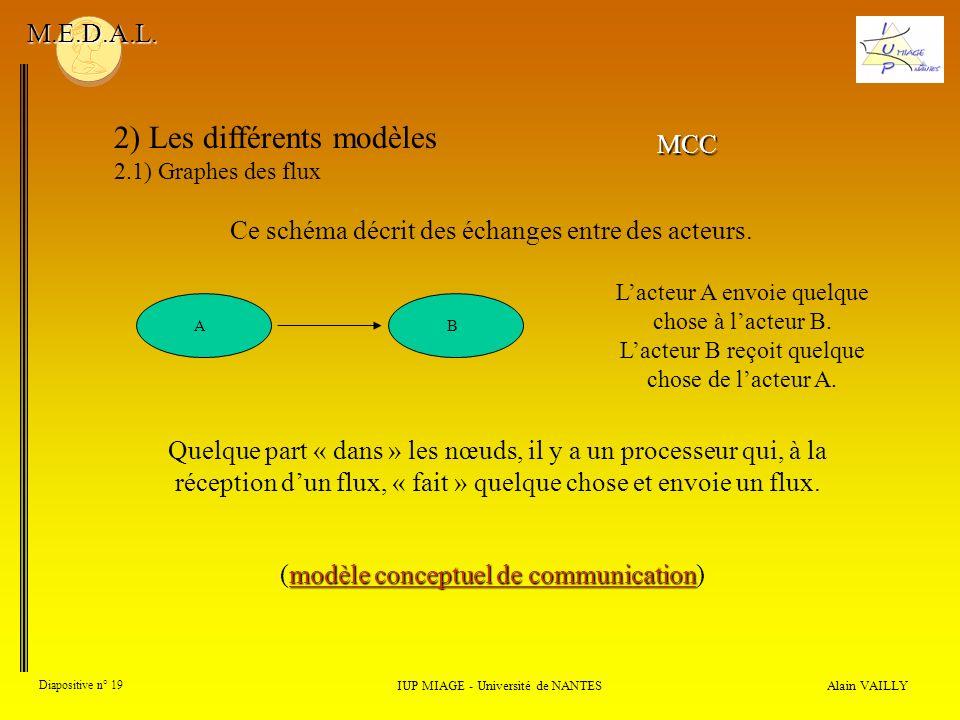 Alain VAILLY Diapositive n° 19 2) Les différents modèles 2.1) Graphes des flux IUP MIAGE - Université de NANTES M.E.D.A.L. Lacteur A envoie quelque ch