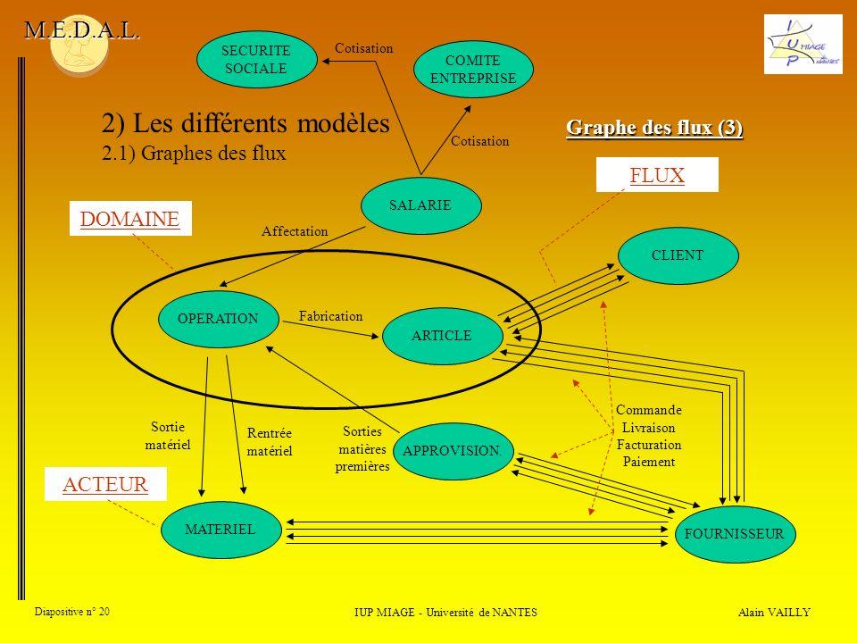 Alain VAILLY Diapositive n° 20 2) Les différents modèles 2.1) Graphes des flux IUP MIAGE - Université de NANTES M.E.D.A.L. Graphe des flux (3) OPERATI