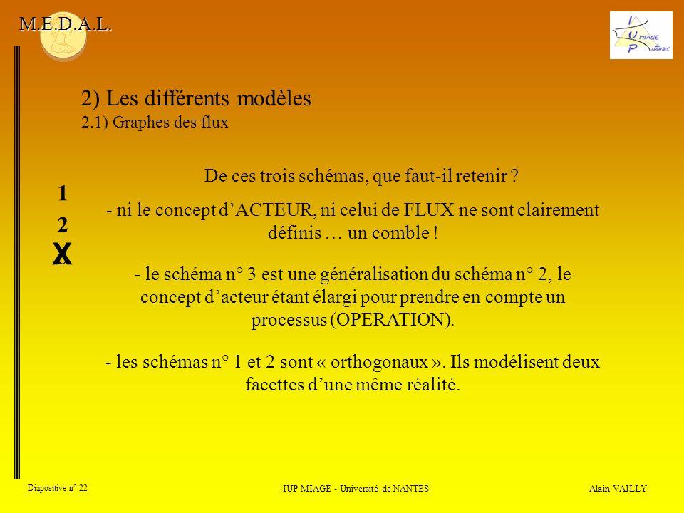 Alain VAILLY Diapositive n° 22 2) Les différents modèles 2.1) Graphes des flux IUP MIAGE - Université de NANTES M.E.D.A.L. - ni le concept dACTEUR, ni