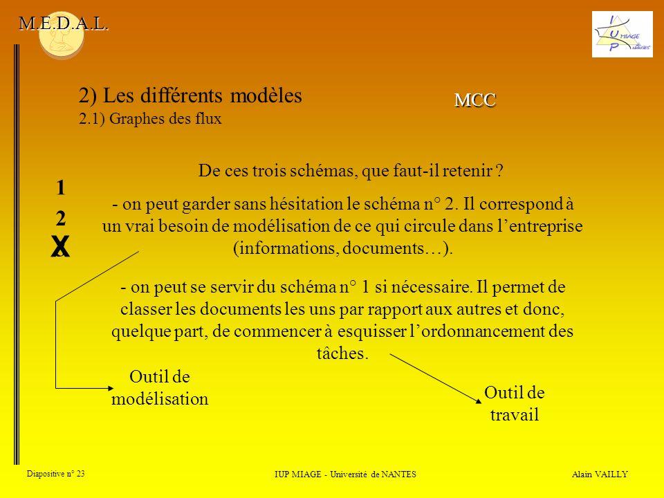 Alain VAILLY Diapositive n° 23 2) Les différents modèles 2.1) Graphes des flux IUP MIAGE - Université de NANTES M.E.D.A.L. - on peut garder sans hésit