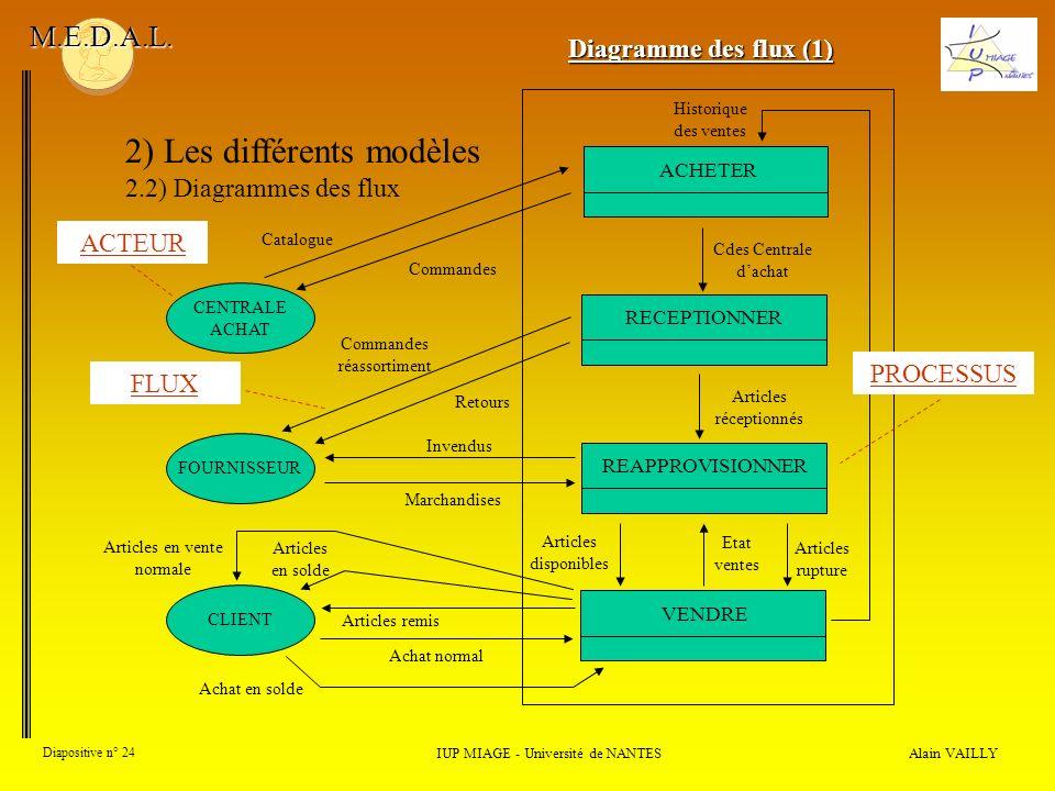 Alain VAILLY Diapositive n° 24 2) Les différents modèles 2.2) Diagrammes des flux IUP MIAGE - Université de NANTES M.E.D.A.L. Diagramme des flux (1) F