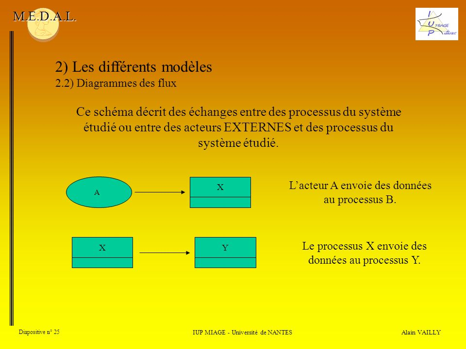 Alain VAILLY Diapositive n° 25 2) Les différents modèles 2.2) Diagrammes des flux IUP MIAGE - Université de NANTES M.E.D.A.L. Lacteur A envoie des don