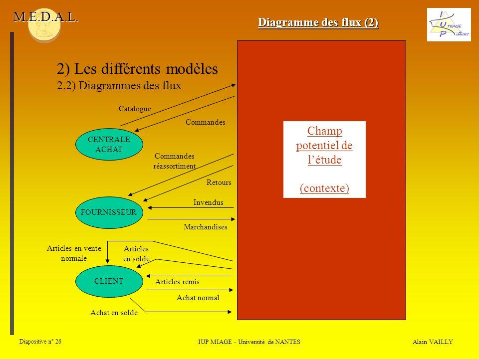 Alain VAILLY Diapositive n° 26 2) Les différents modèles 2.2) Diagrammes des flux IUP MIAGE - Université de NANTES M.E.D.A.L. Diagramme des flux (2) C