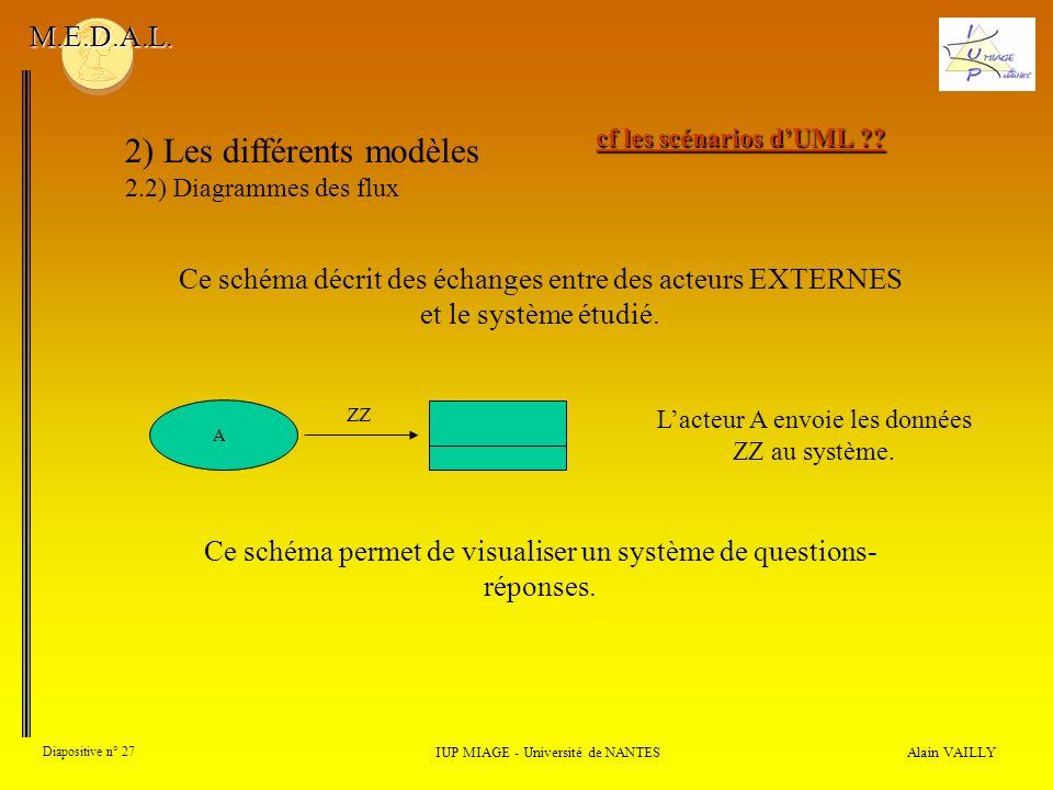 Alain VAILLY Diapositive n° 27 2) Les différents modèles 2.2) Diagrammes des flux IUP MIAGE - Université de NANTES M.E.D.A.L. Lacteur A envoie les don