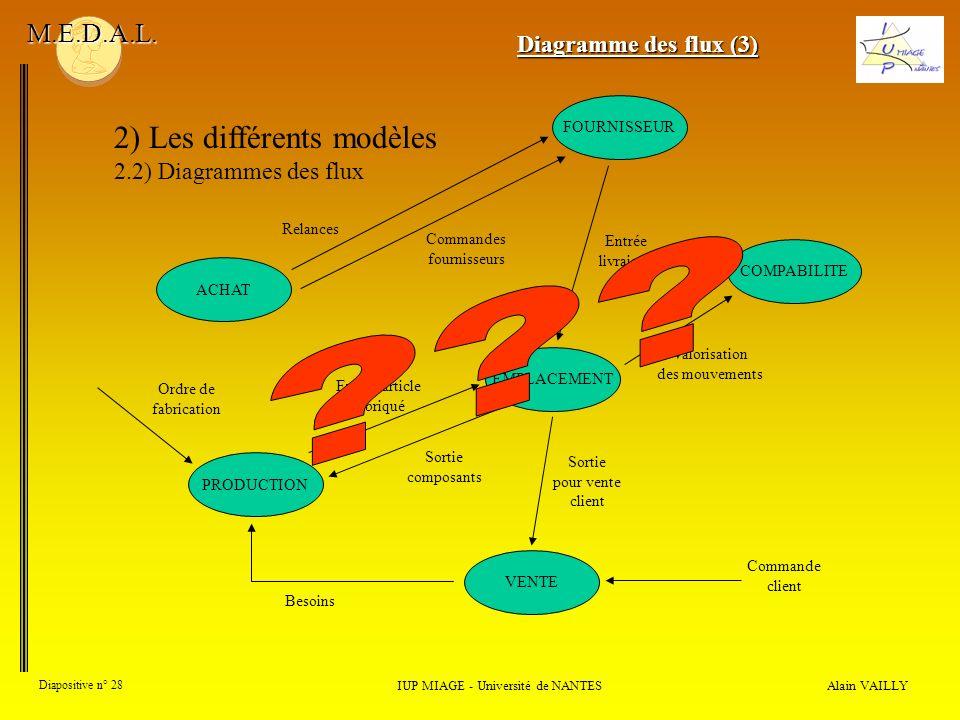 Alain VAILLY Diapositive n° 28 2) Les différents modèles 2.2) Diagrammes des flux IUP MIAGE - Université de NANTES M.E.D.A.L. Diagramme des flux (3) A