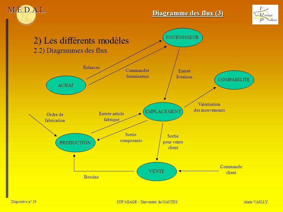 Alain VAILLY Diapositive n° 29 2) Les différents modèles 2.2) Diagrammes des flux IUP MIAGE - Université de NANTES M.E.D.A.L. Diagramme des flux (3) A