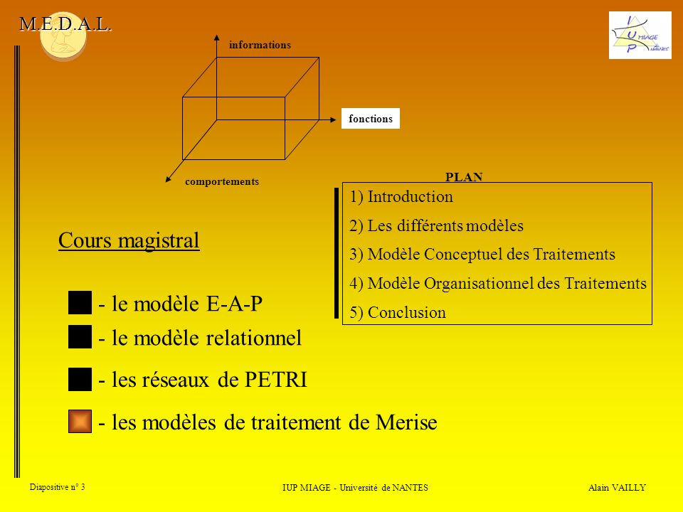 Alain VAILLY Diapositive n° 44 3) Modèle Conceptuel des Traitements 3.1) Notions de base IUP MIAGE - Université de NANTES M.E.D.A.L.