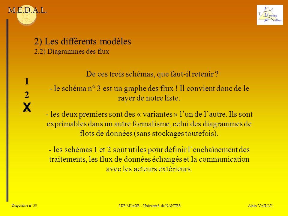 Alain VAILLY Diapositive n° 30 2) Les différents modèles 2.2) Diagrammes des flux IUP MIAGE - Université de NANTES M.E.D.A.L. - le schéma n° 3 est un