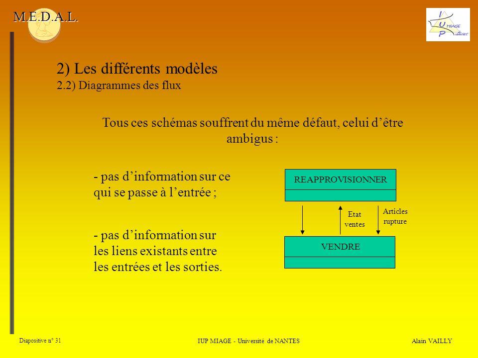 Alain VAILLY Diapositive n° 31 2) Les différents modèles 2.2) Diagrammes des flux IUP MIAGE - Université de NANTES M.E.D.A.L. - pas dinformation sur c