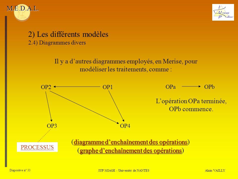 Alain VAILLY Diapositive n° 33 IUP MIAGE - Université de NANTES M.E.D.A.L. 2) Les différents modèles 2.4) Diagrammes divers diagramme denchaînement de