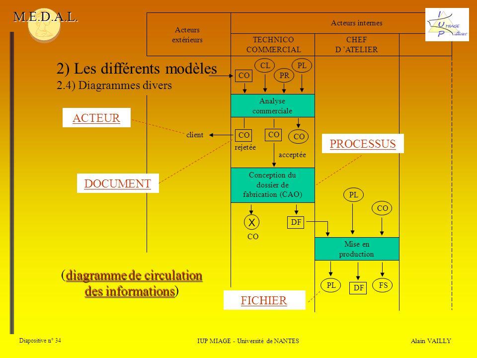 Alain VAILLY Diapositive n° 34 IUP MIAGE - Université de NANTES M.E.D.A.L. 2) Les différents modèles 2.4) Diagrammes divers Analyse commerciale Mise e