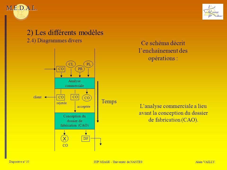 Alain VAILLY Diapositive n° 35 2) Les différents modèles 2.4) Diagrammes divers IUP MIAGE - Université de NANTES M.E.D.A.L. Lanalyse commerciale a lie